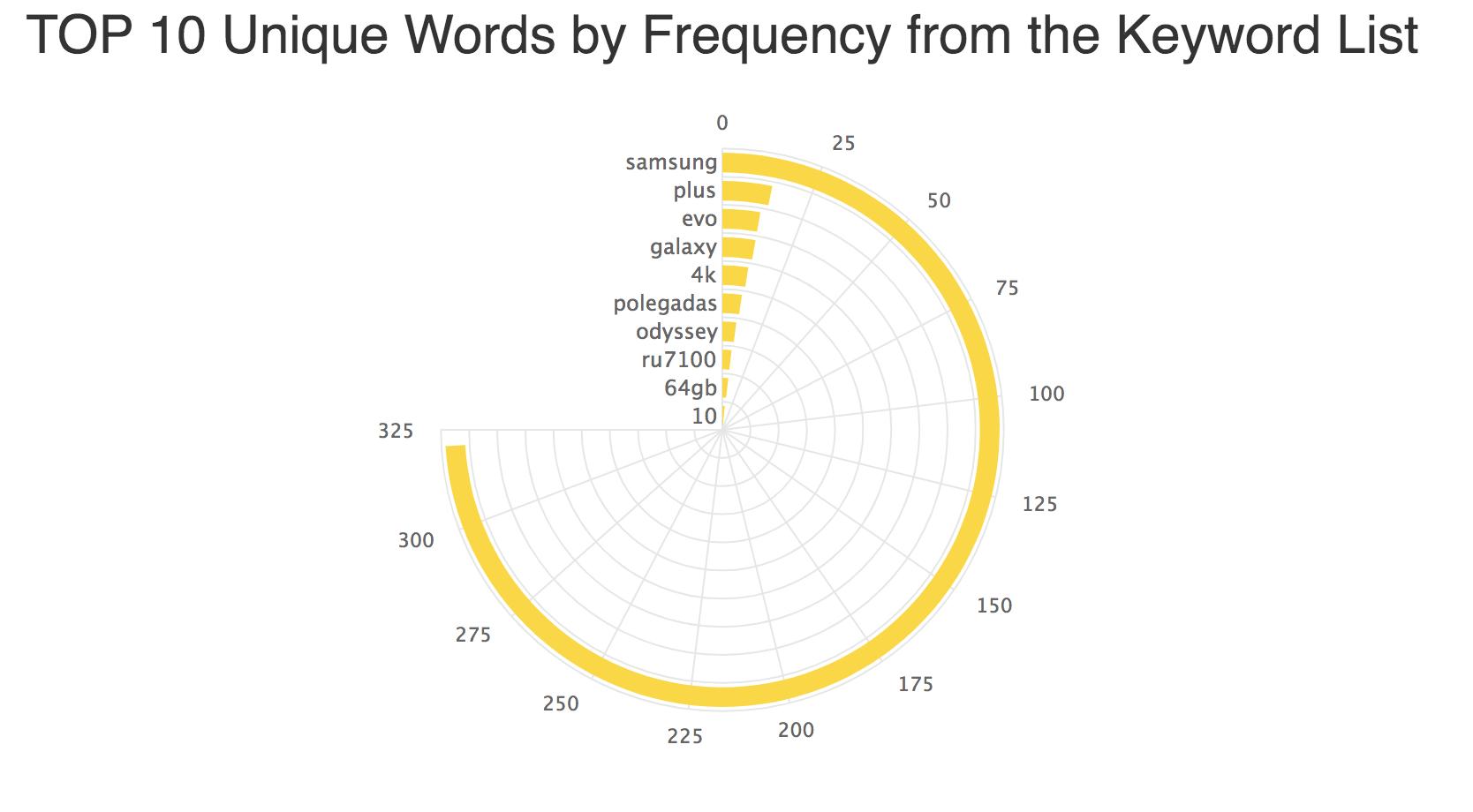 12 Melhores Ferramentas Gratuitas de Pesquisa de Palavras-chave para 2020. Imagem 9