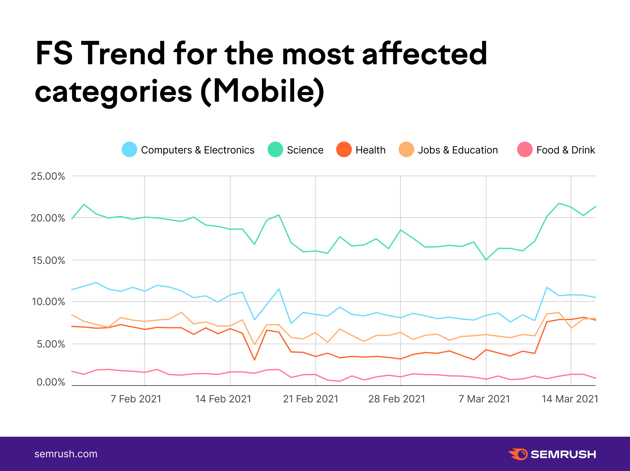 FS Trend for influenced categories mobile