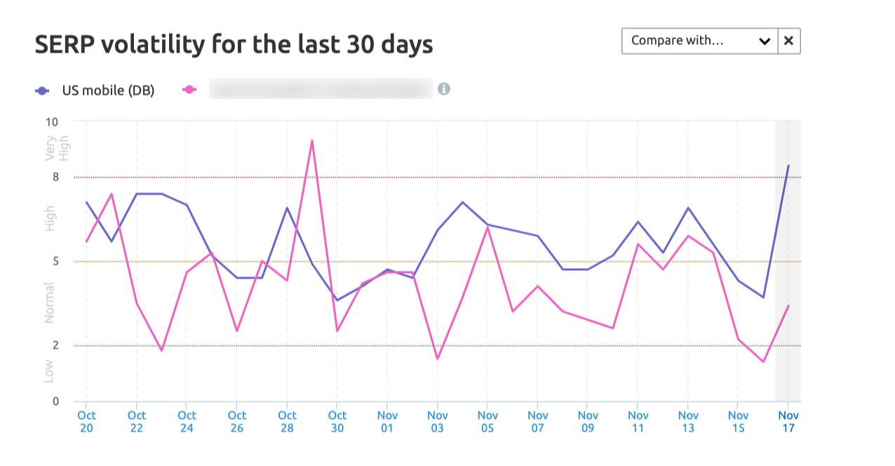 SEMrush Sensor Volatility Trend