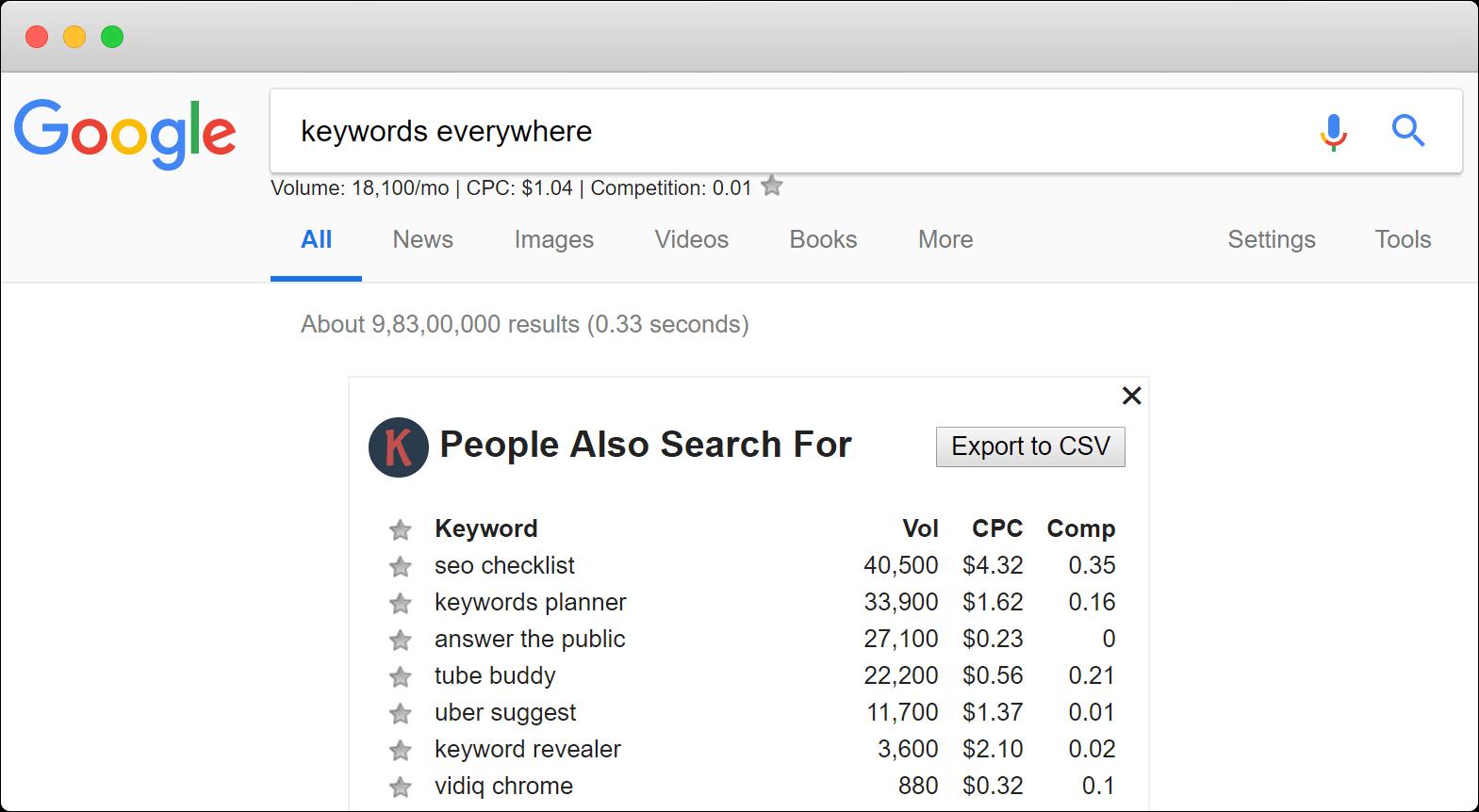 Qué es un keyword research - Keywords everywhere