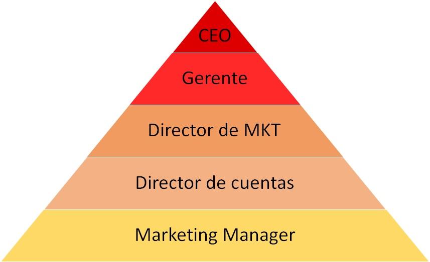 organigrama clásico empresa
