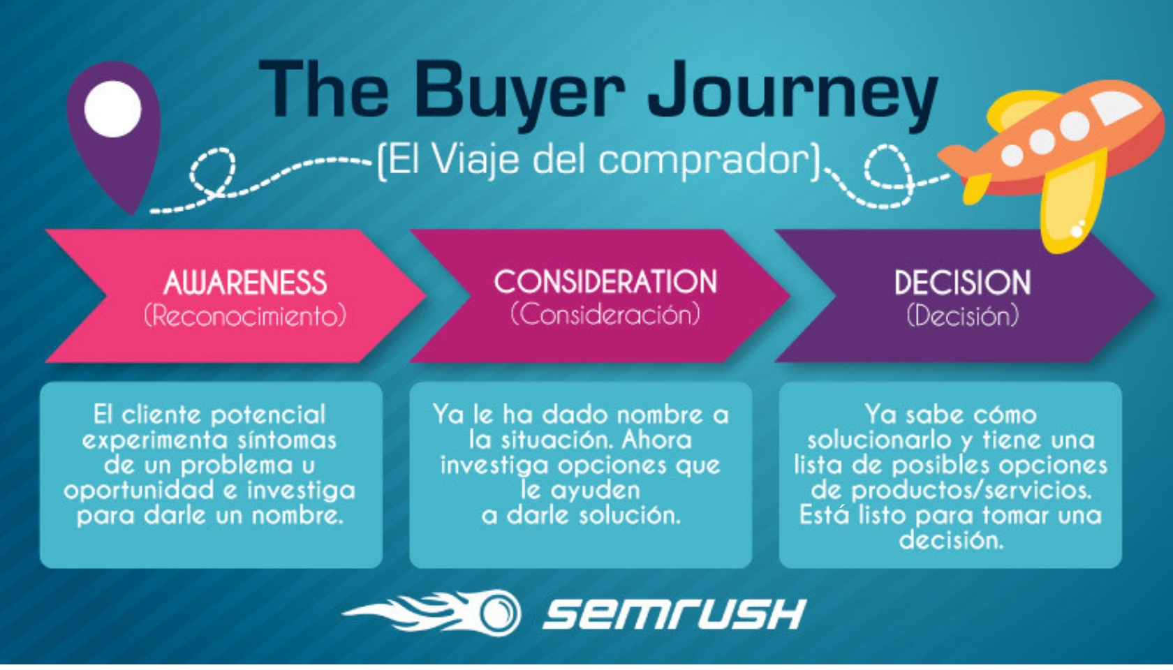 Buyer journey etapas