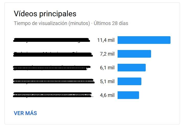 YouTube analytics - Vídeos principales