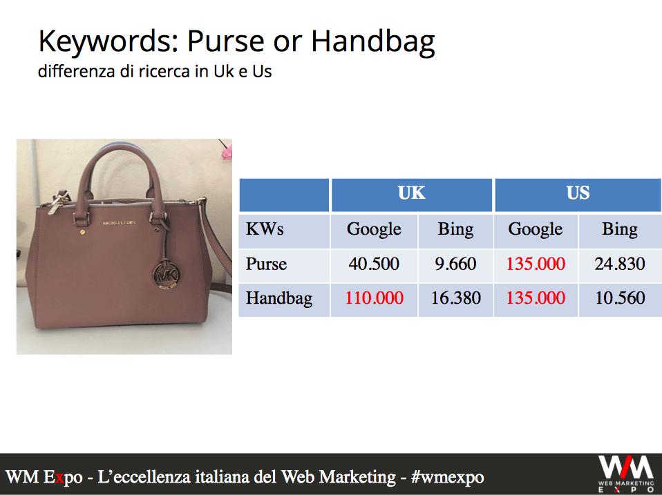 E-commerce multilingua che vende borse in USA vs UK