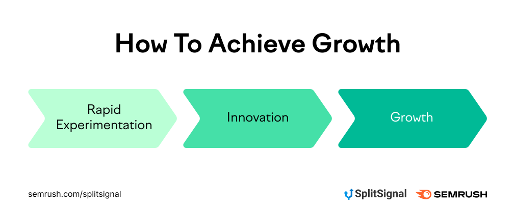 How To Achieve Growth