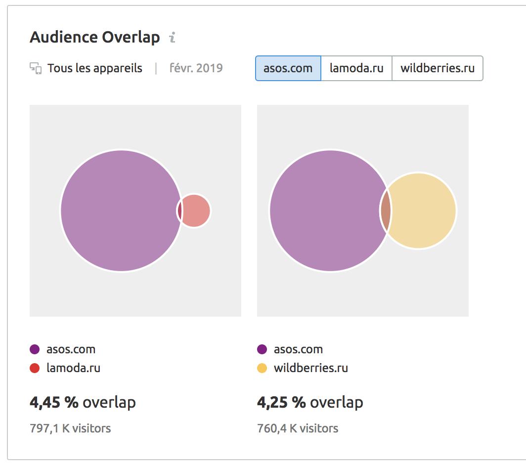 Comment trouver des informations marketing en utilisant Audience Overlap. Image 5