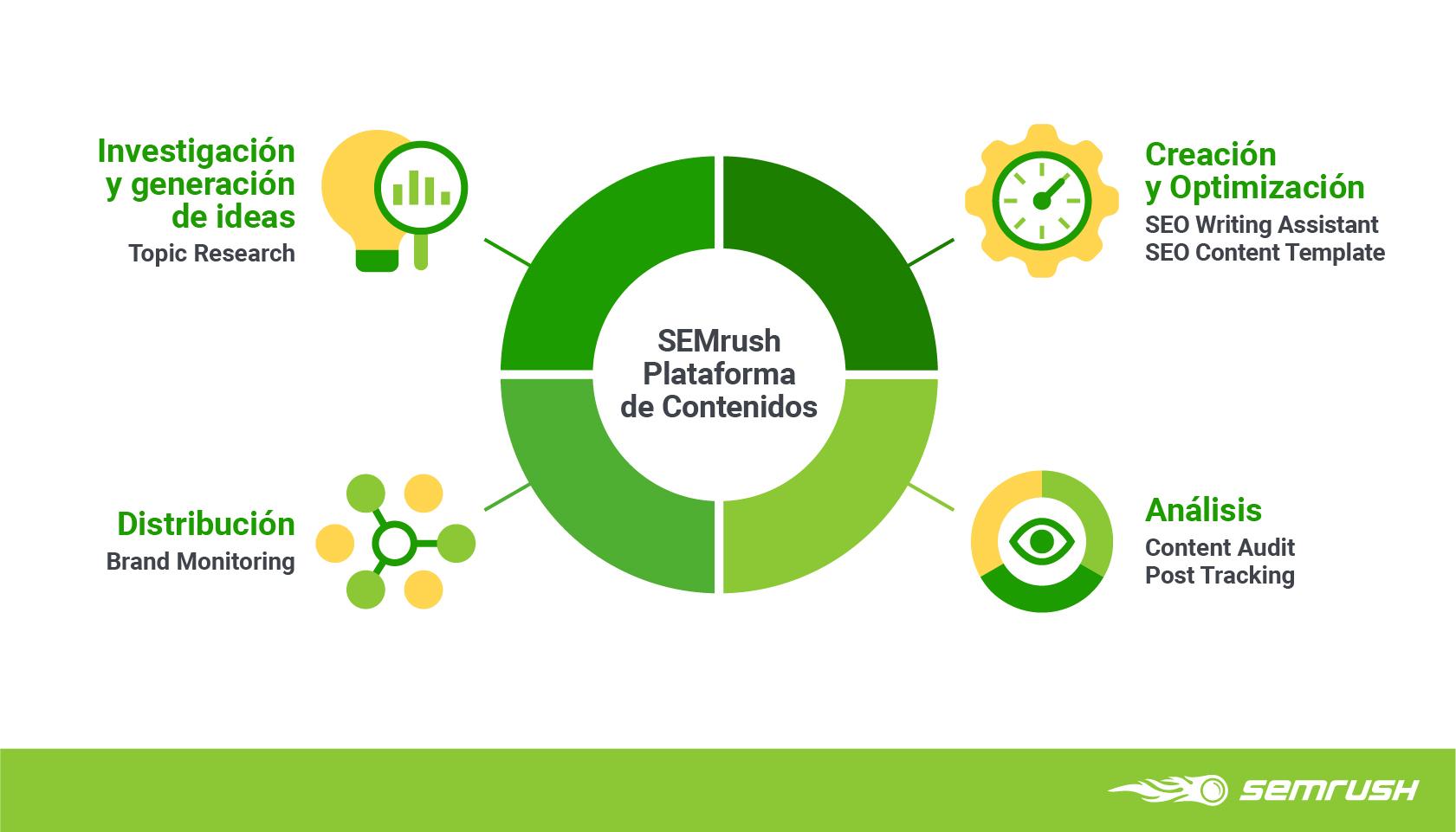 Marketing de contenidos basado en datos - Workflow de contenidos
