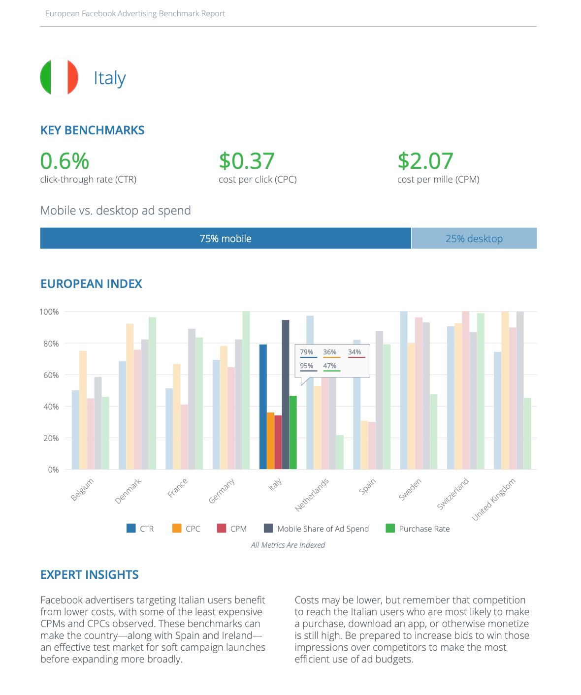 Cpc, ctr e cpm di facebook ads in Italia
