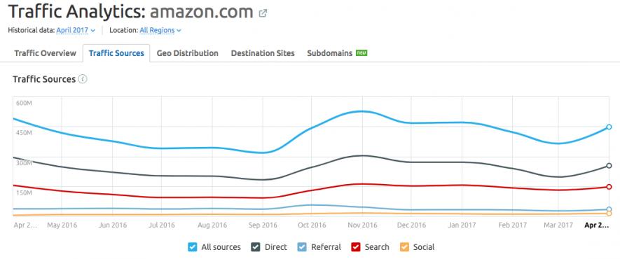 Gestión de contenidos - Traffic Analytics