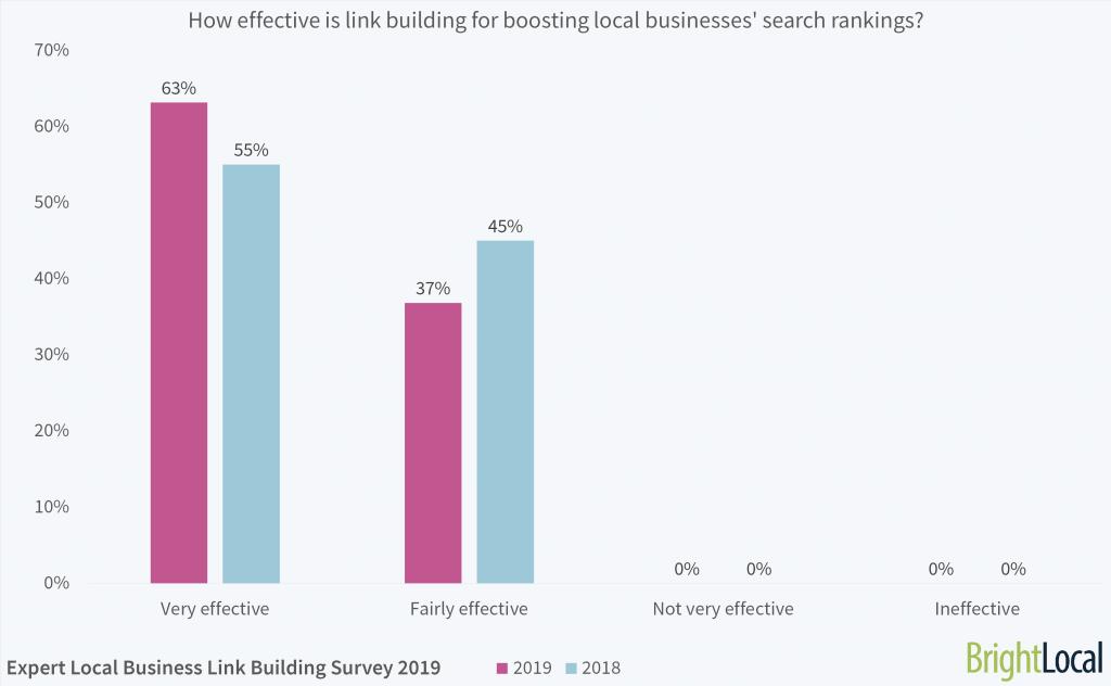 quanto è efficace la link building per i posizionamenti locali?