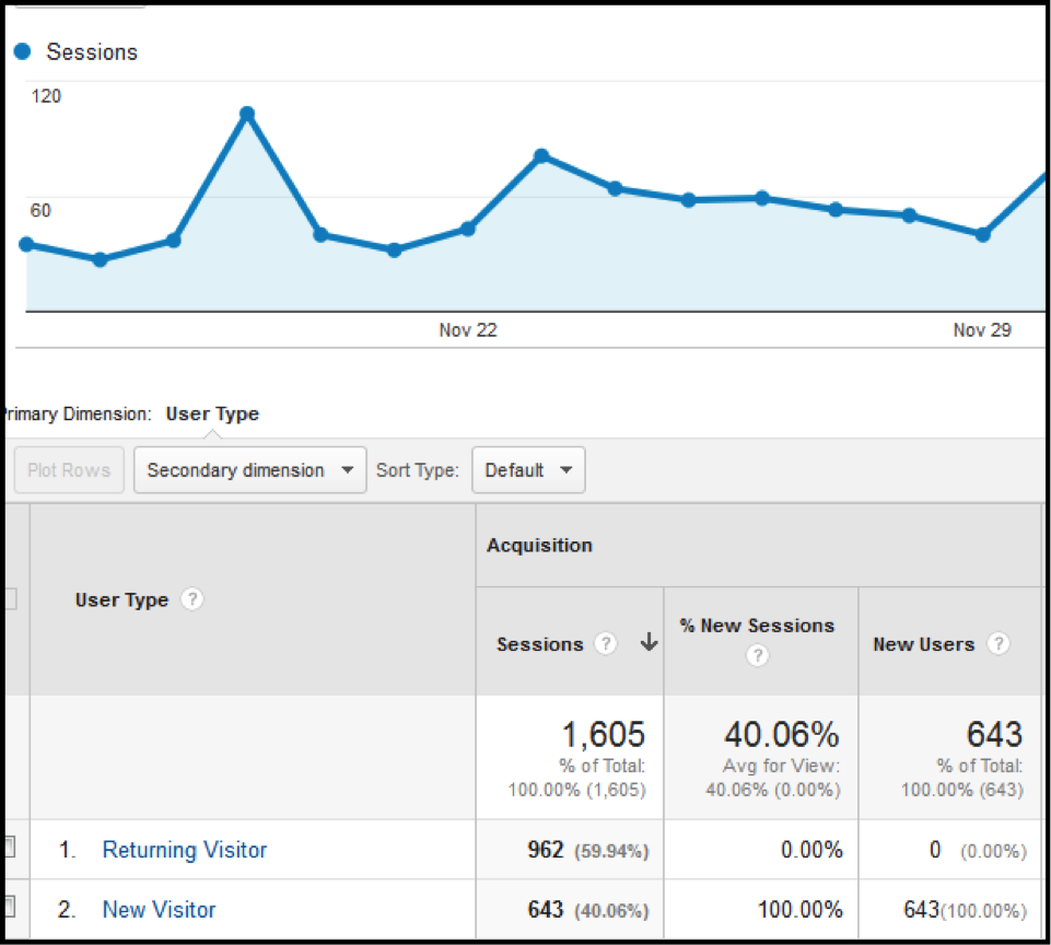 New vs Returning in Google Analytics