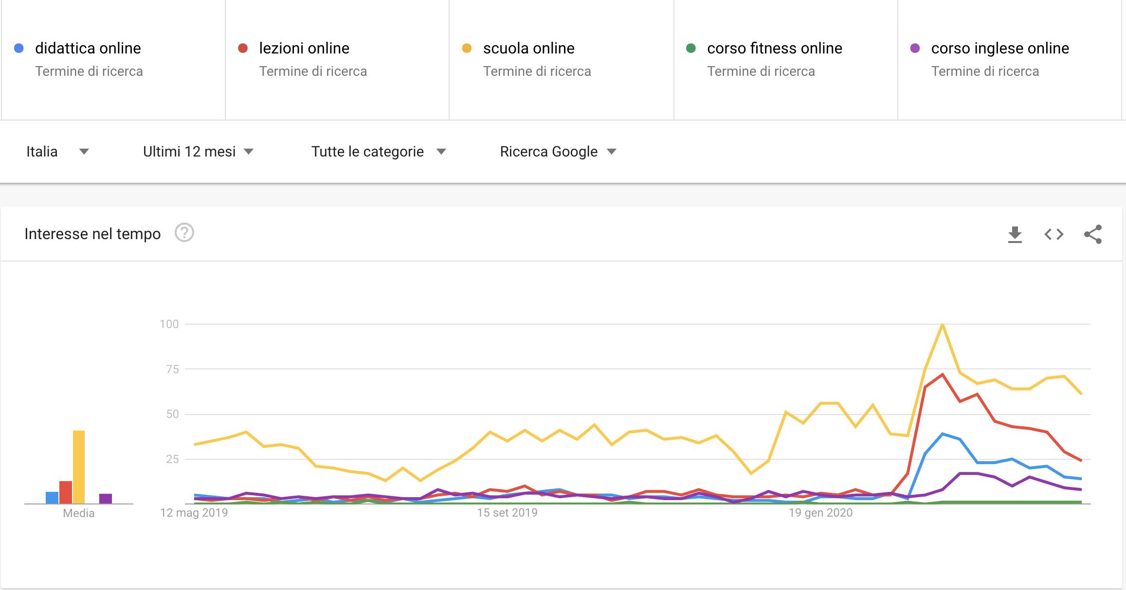 Trend per la Didattica online