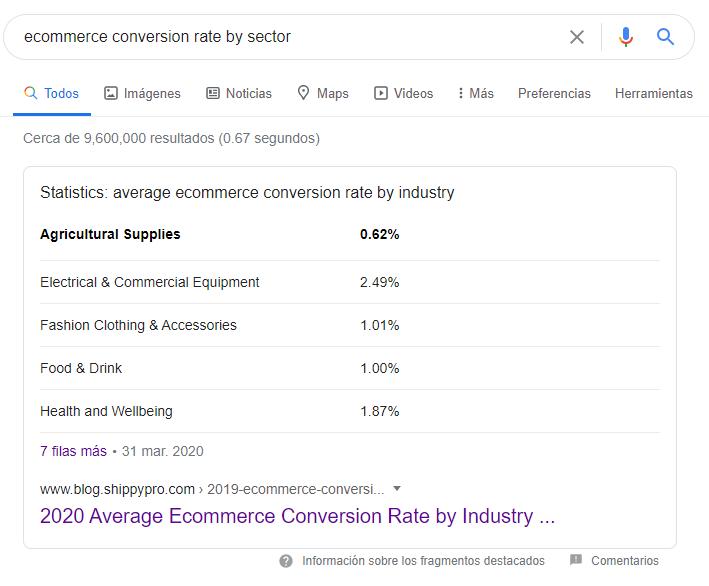 Plan de lanzamiento de e-commerce - Ratio de conversión del sector