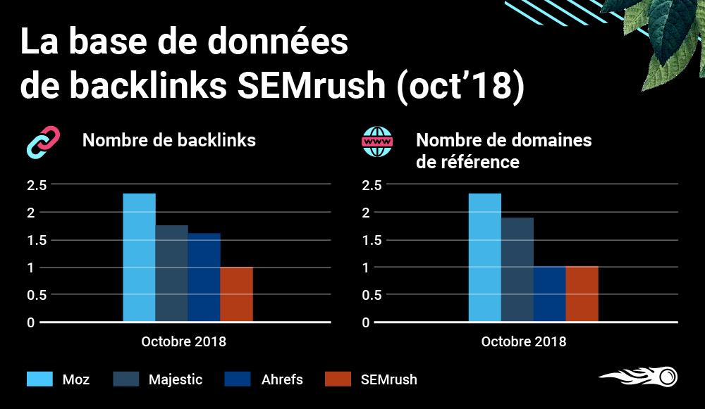 SEMrush backlinks october 2018