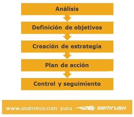 Plan de marketing financiero - Puntos