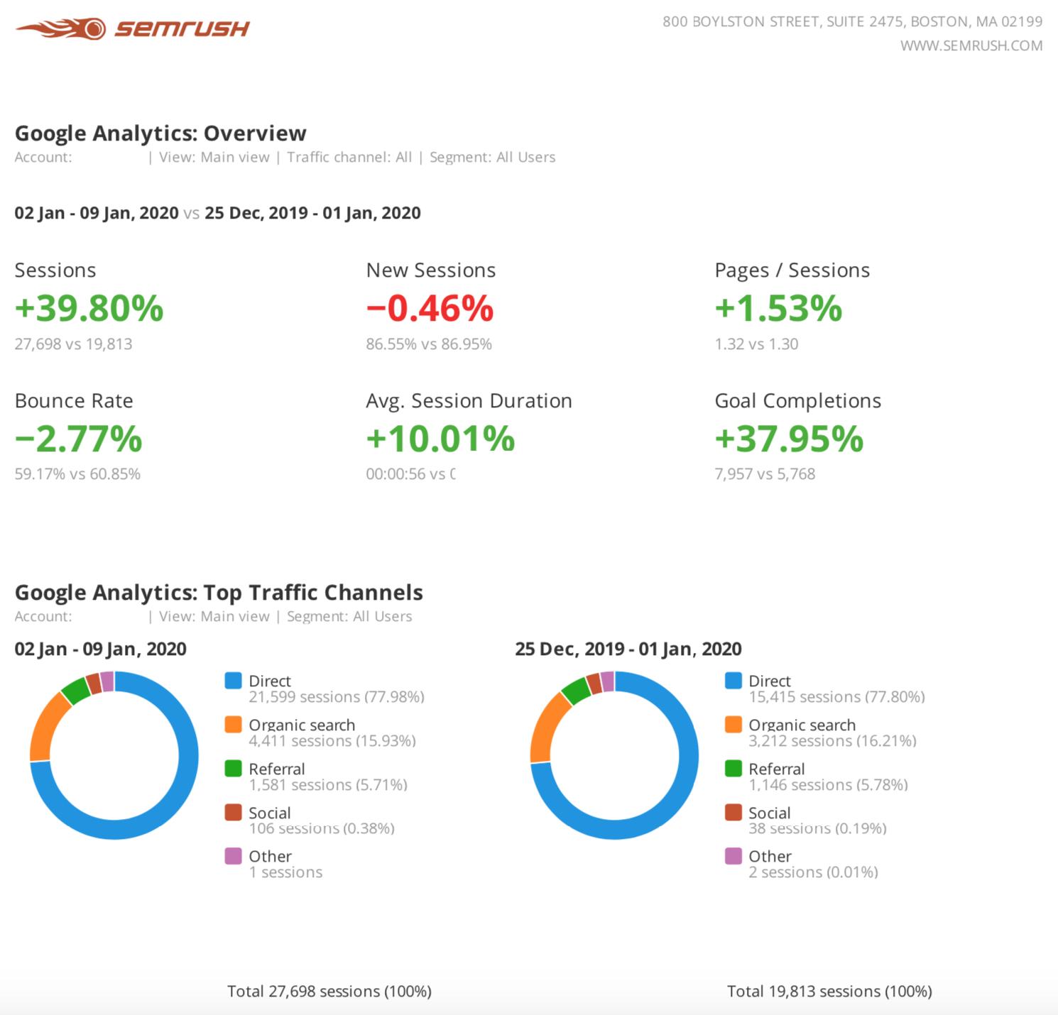 8 Berichtsvorlagen und Expertentipps für tägliches, wöchentliches und monatliches Marketing-Reporting. Bild 5