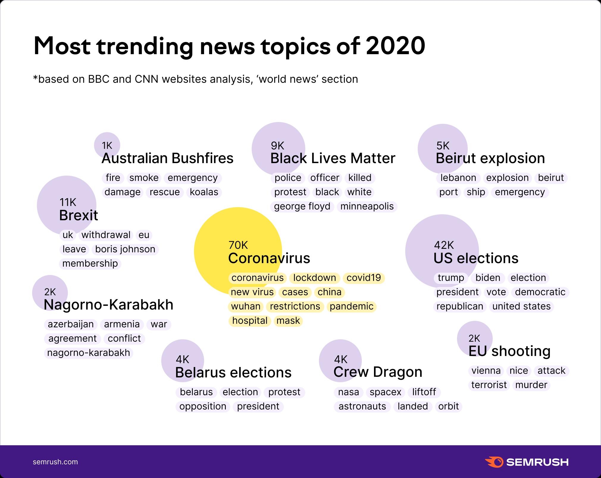 Most trending news topics of 2020