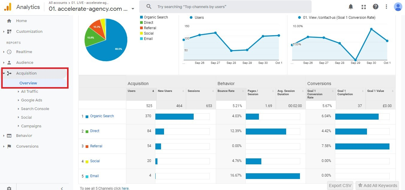 The Beginner's Definitive Guide to Google Analytics. Image 19