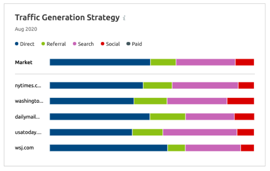 Digital media industry traffic generation strategy in US