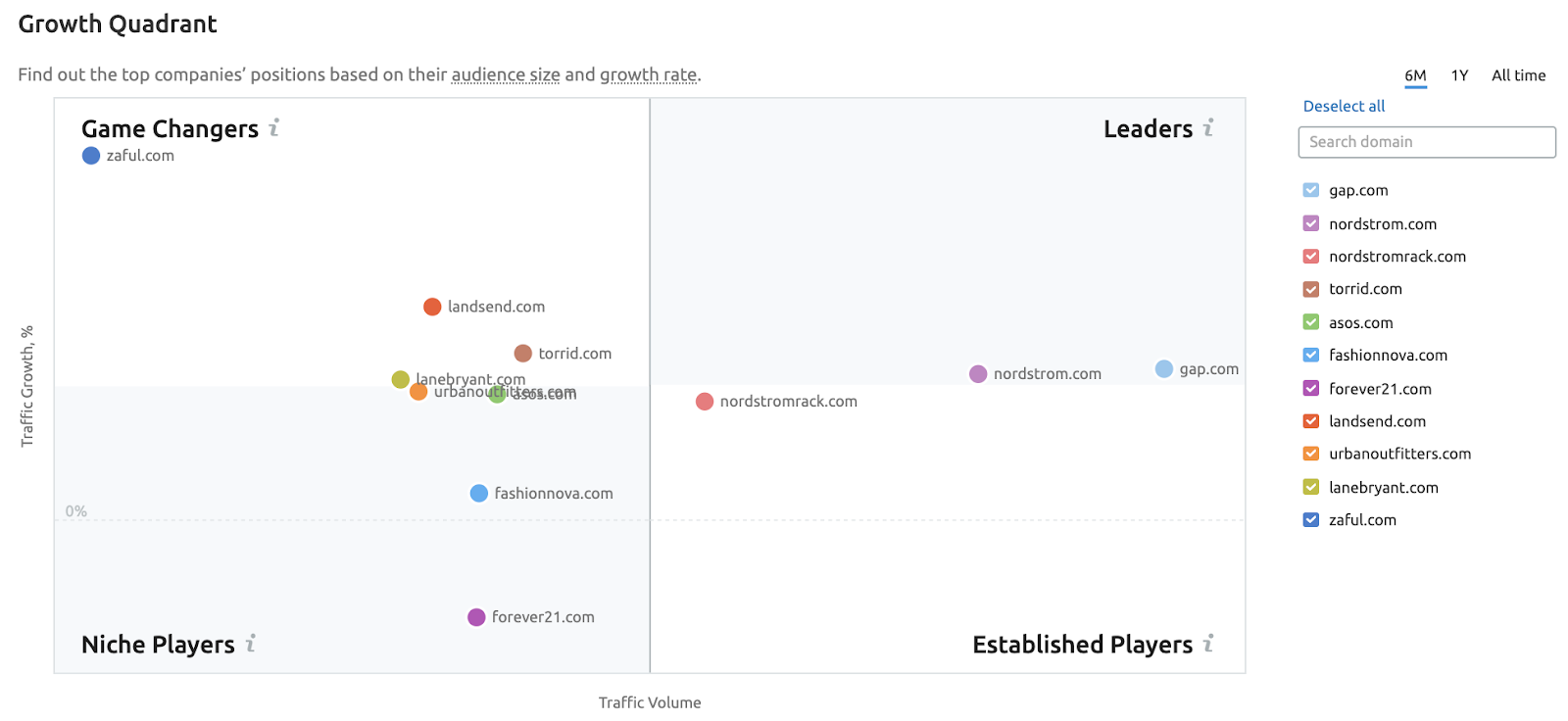 Potencial de mercado - Growth quadrant