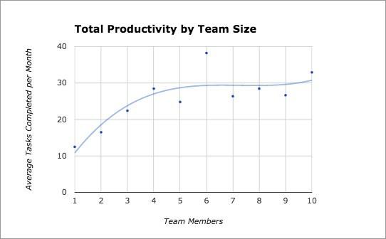 team-productivity