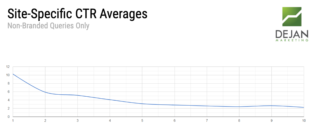 CTR Averages