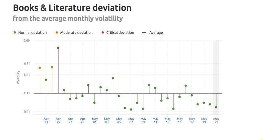 SEMrush Sensor volatility deviation