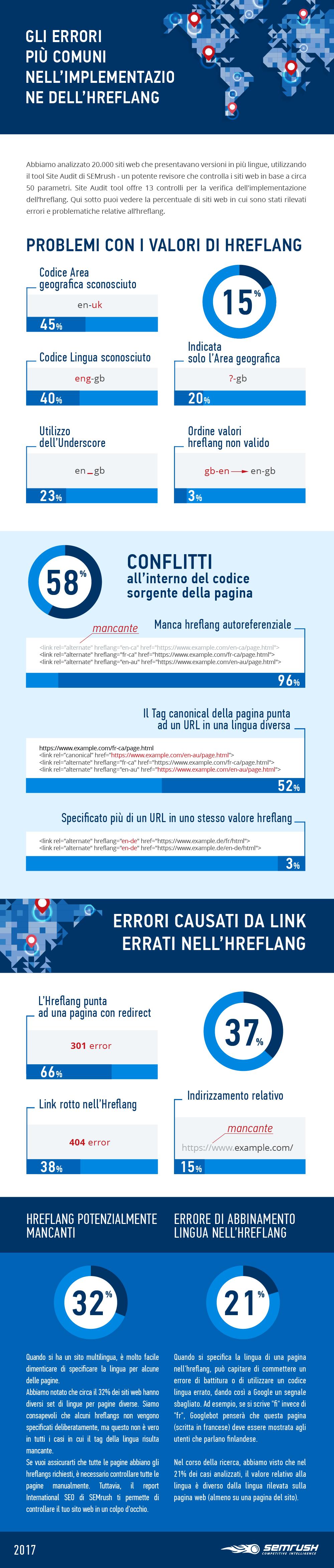 Infografica: siti web multilingua con errori relativi all'hreflang