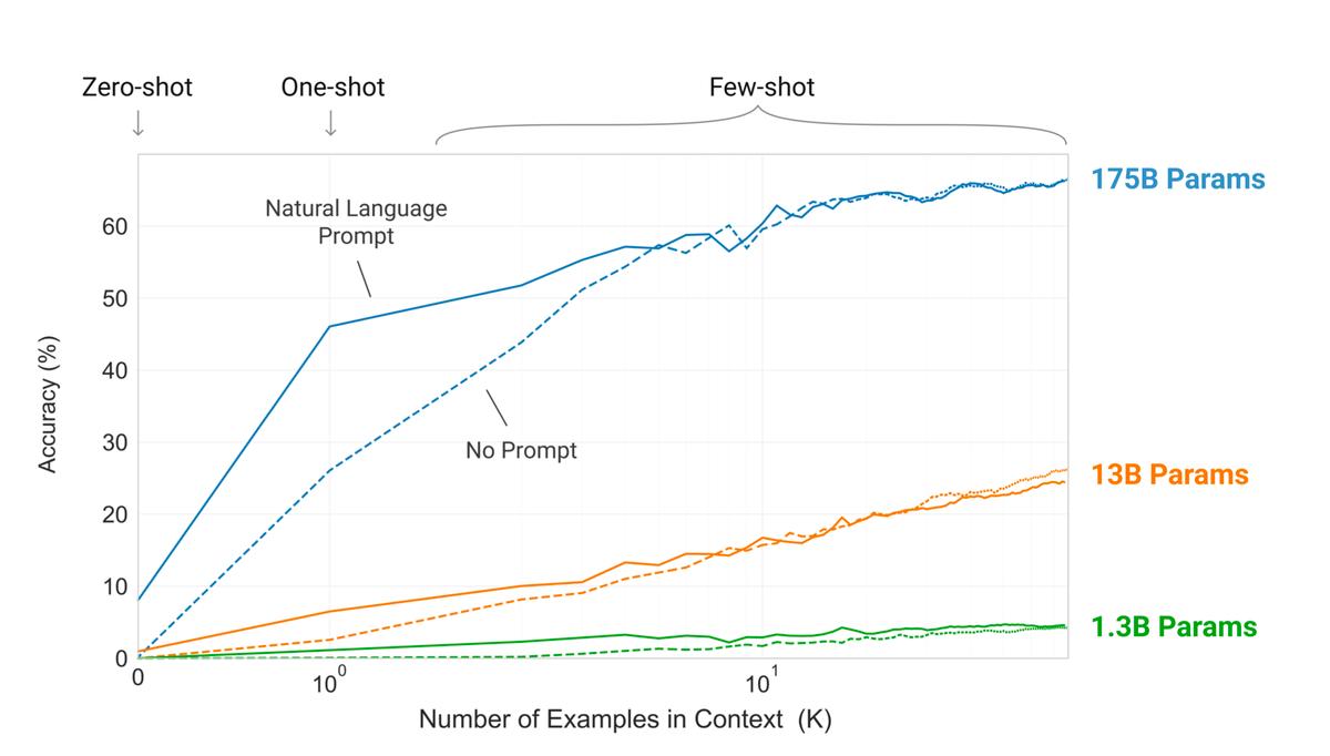 GPT-3 Param Size Graph