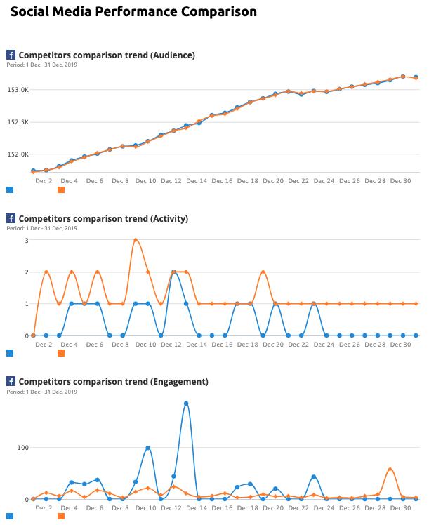 Informes de marketing - Social Media Performance