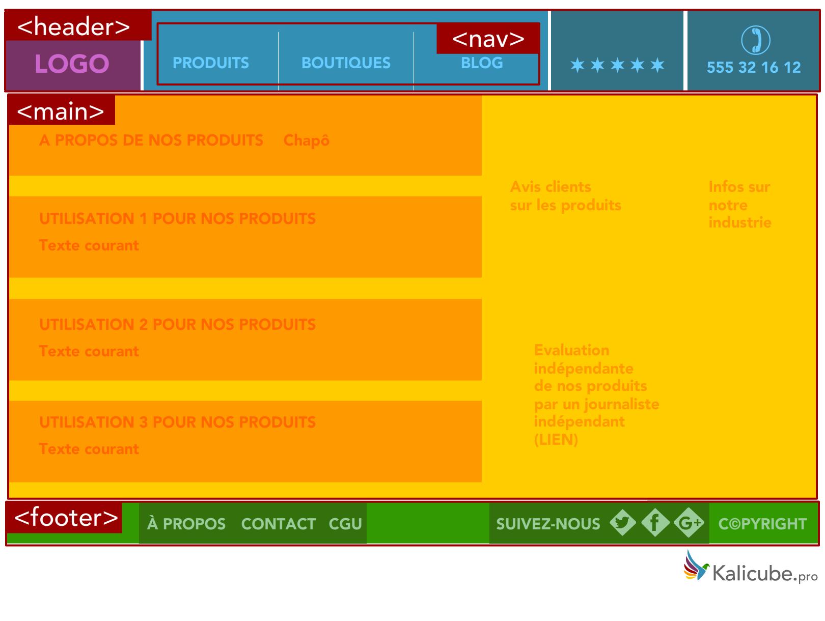 Page Web avec simple de balisage HTML5 structurelle