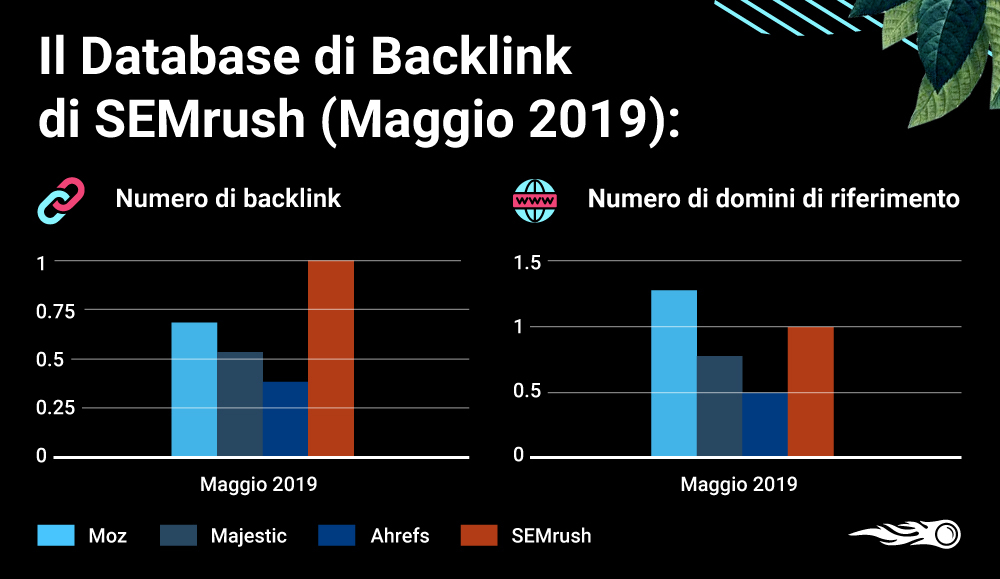 Il database dei backlink di SEMrush a maggio 2019