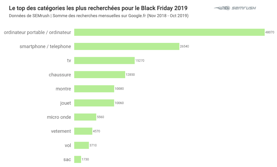 Top categories black friday