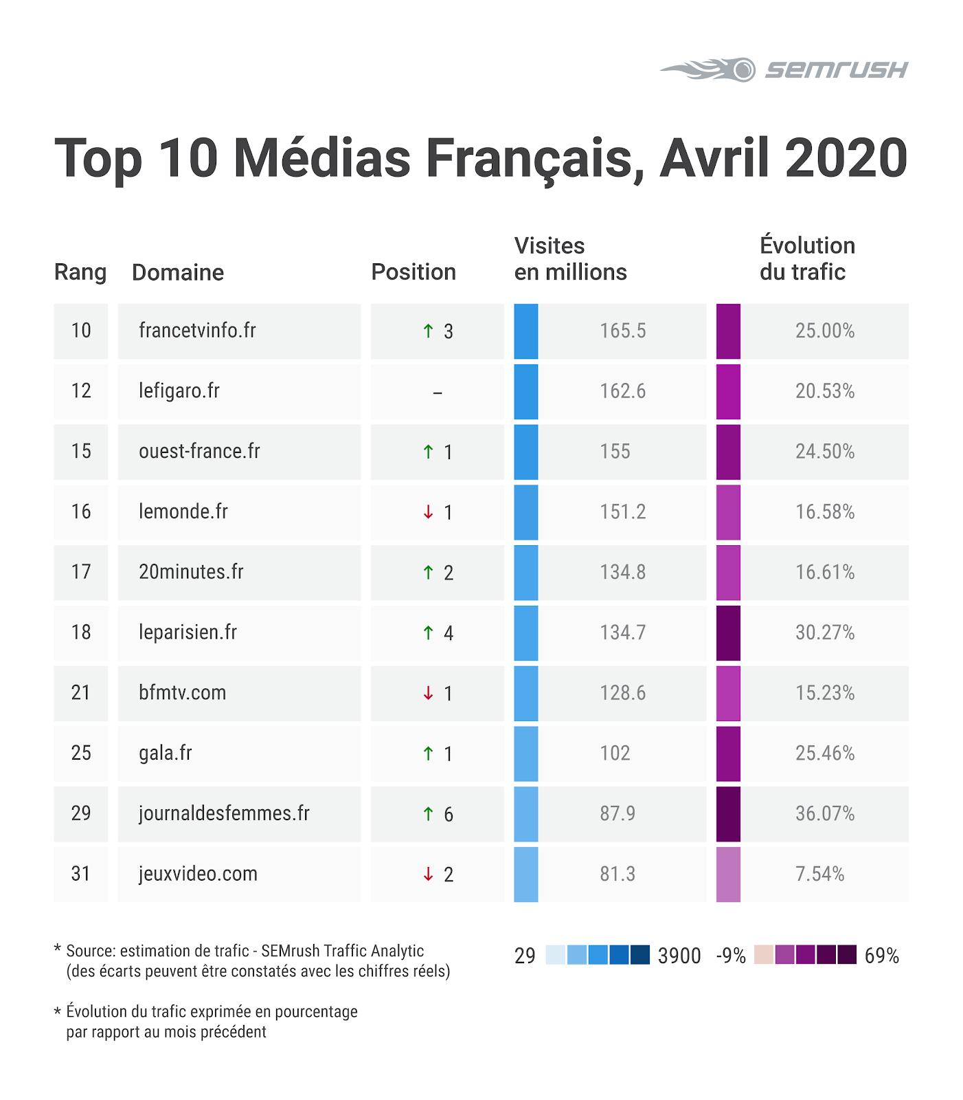 Top 10 des médias français en avril 2020