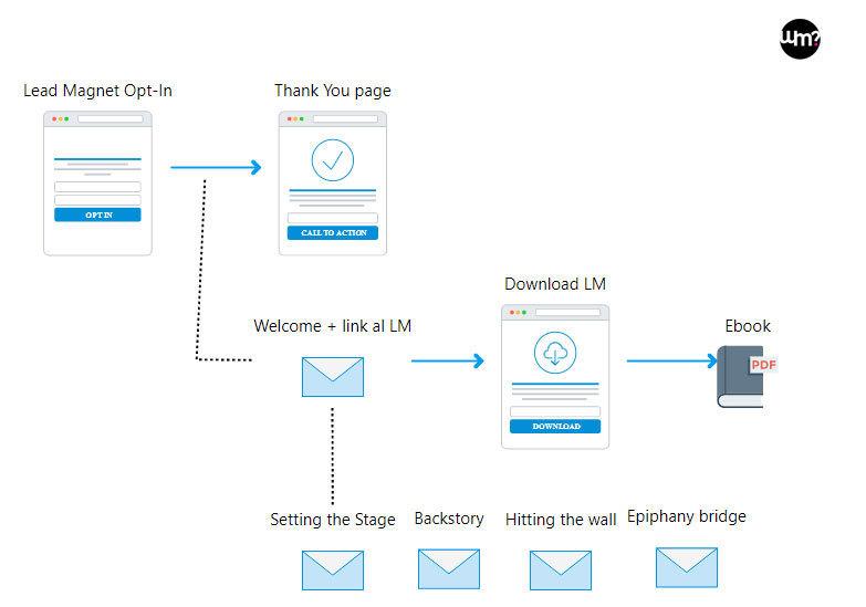 Schema della sequenza di email soap opera