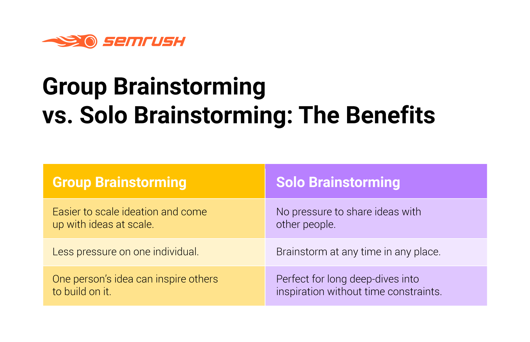 Benefits of Group and Solo Brainstorming