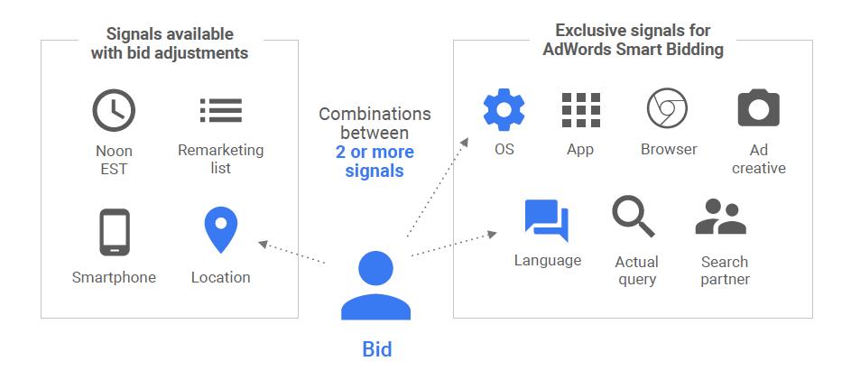 Smart bidding para campañas Google ads