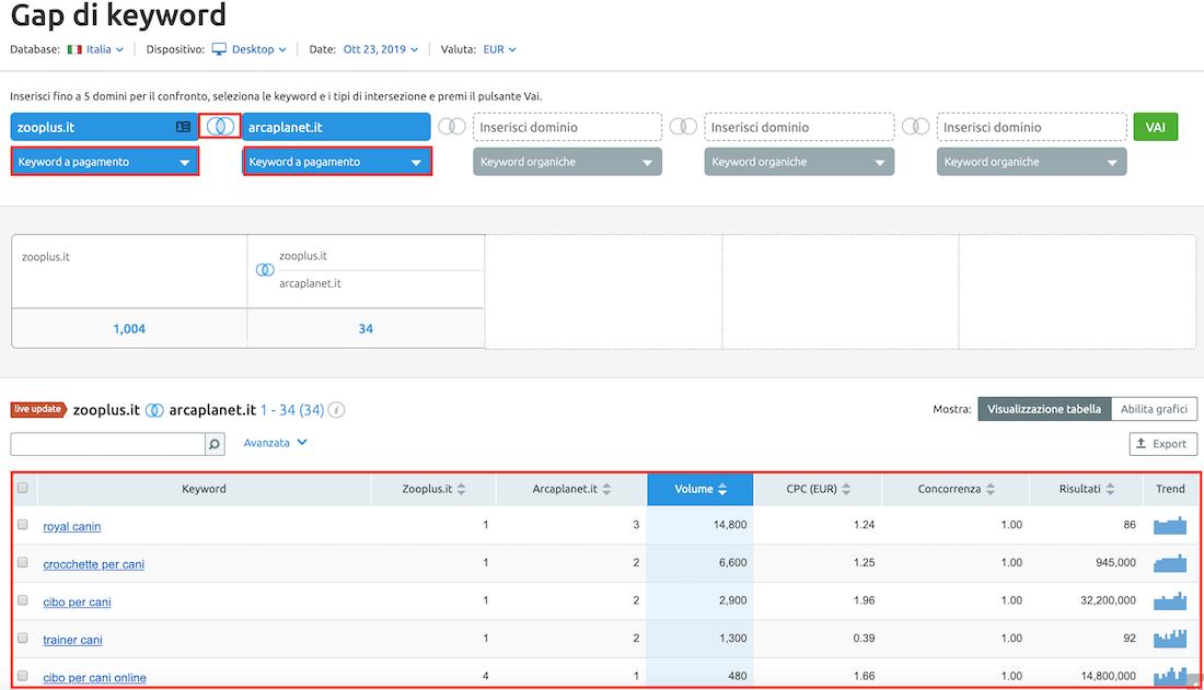 confronto tra le keyword dei competitor