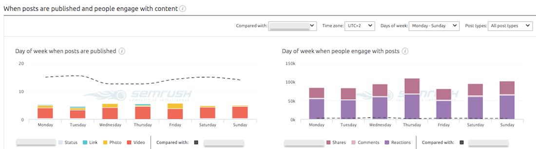 Quali sono i giorni migliori per pubblicare su Facebook?
