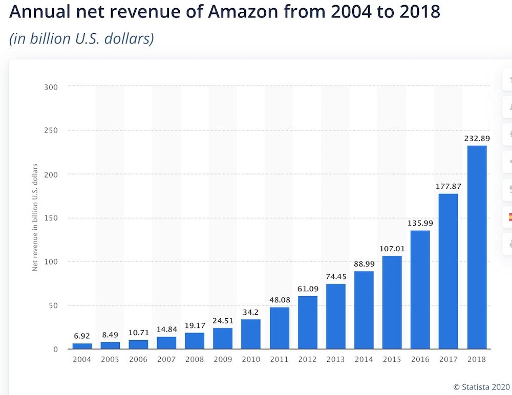 Revenue netti di Amazon dal 2004 al 2018