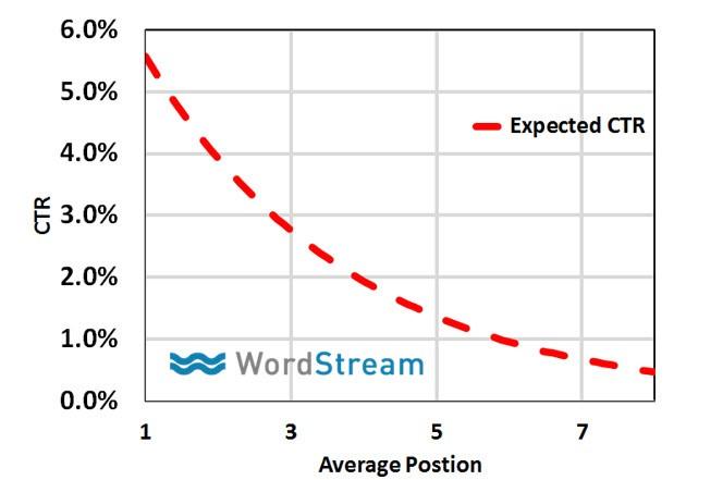 Estrategia de bajo CTR y CTR promedio