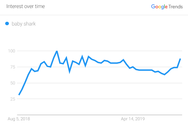 Trusting Google Trends Data - SEMrush