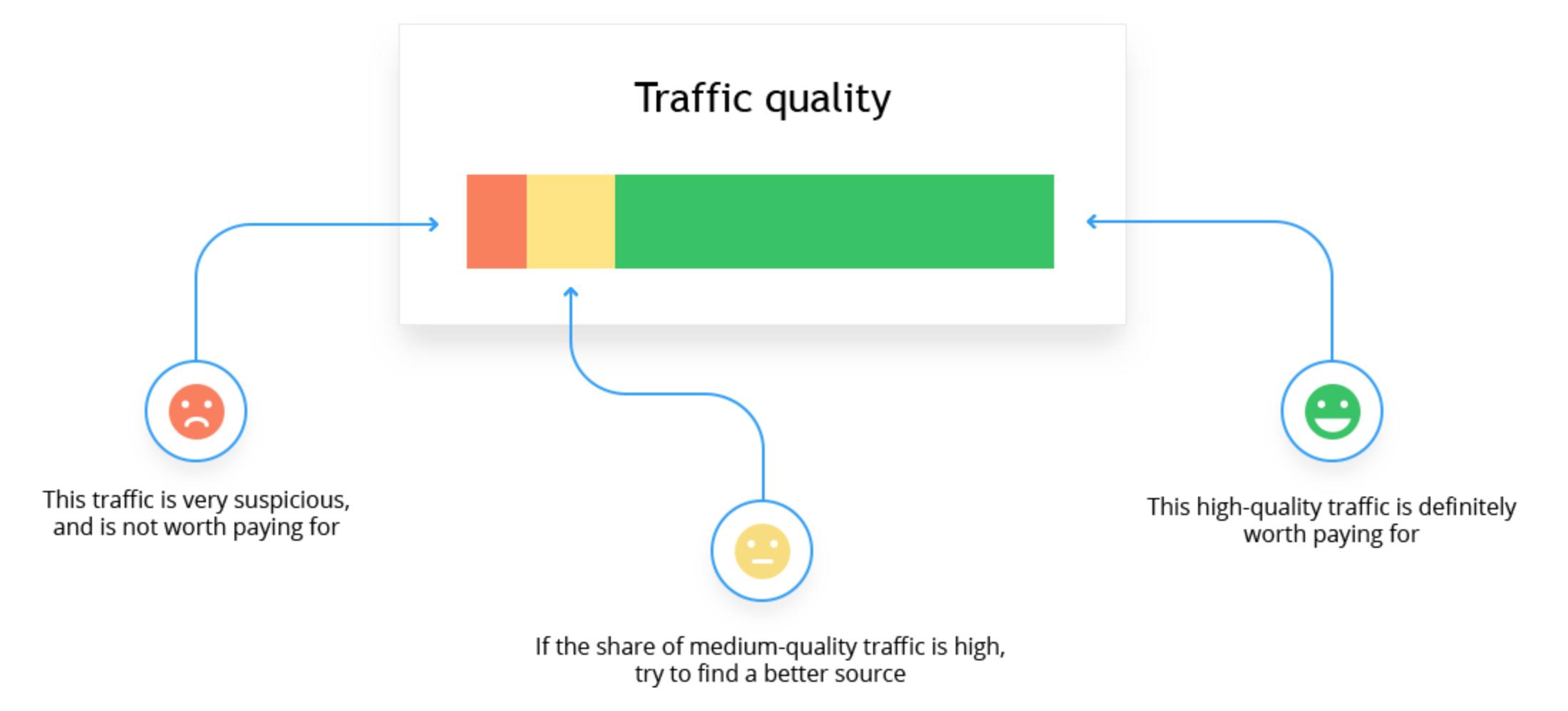 Finteza traffic quality