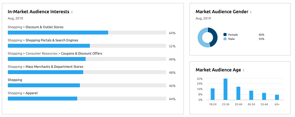 Buscar nuevos mercados - Demografía usuarios