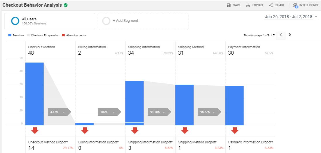 Checkout Behavior Analysis