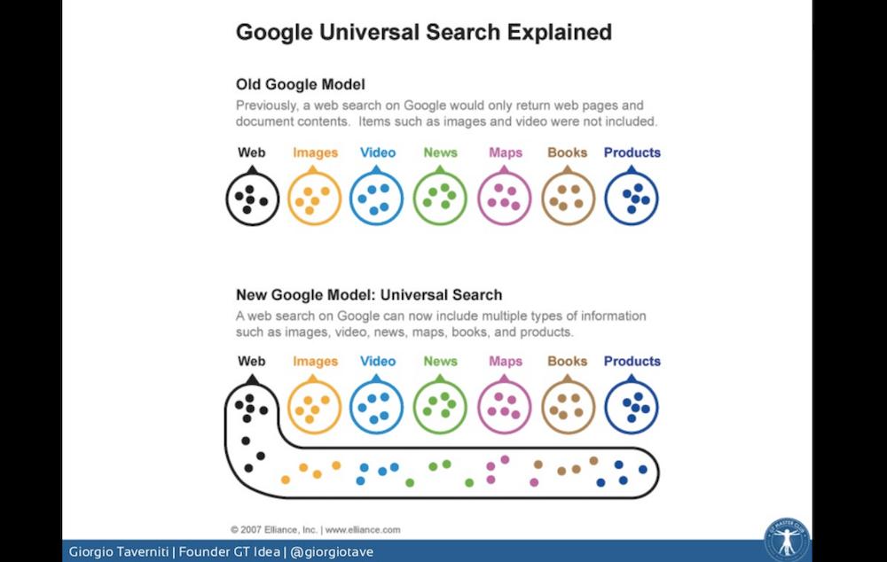 La costruzione delle SERP di Google: la Universal Search