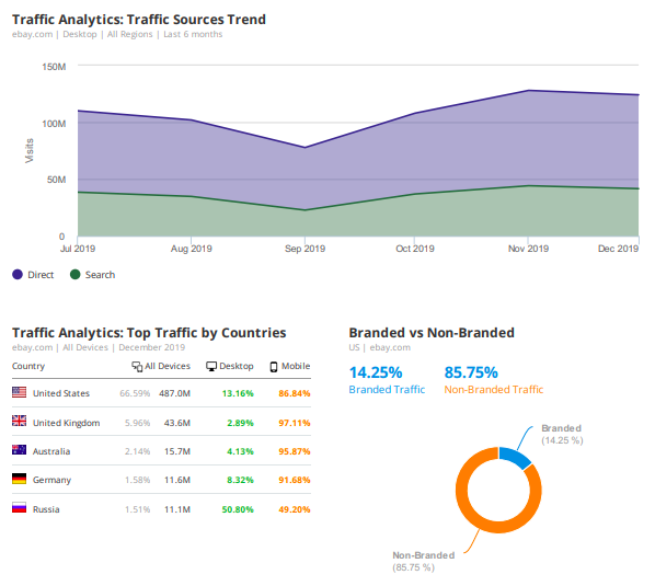9 Marketing Report Templates and Examples for Daily, Weekly, and Monthly Reporting. Image 12