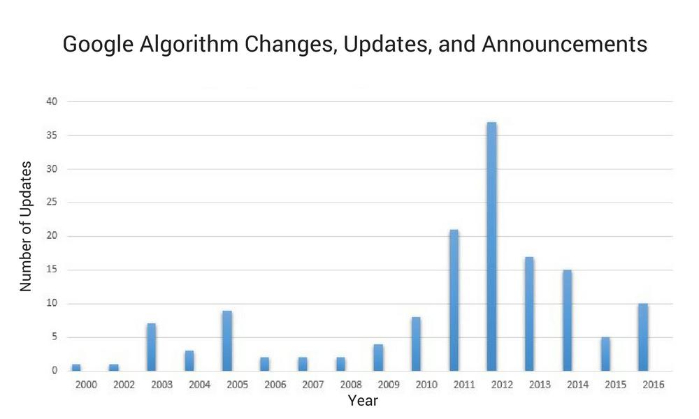 algorithmchanges.png