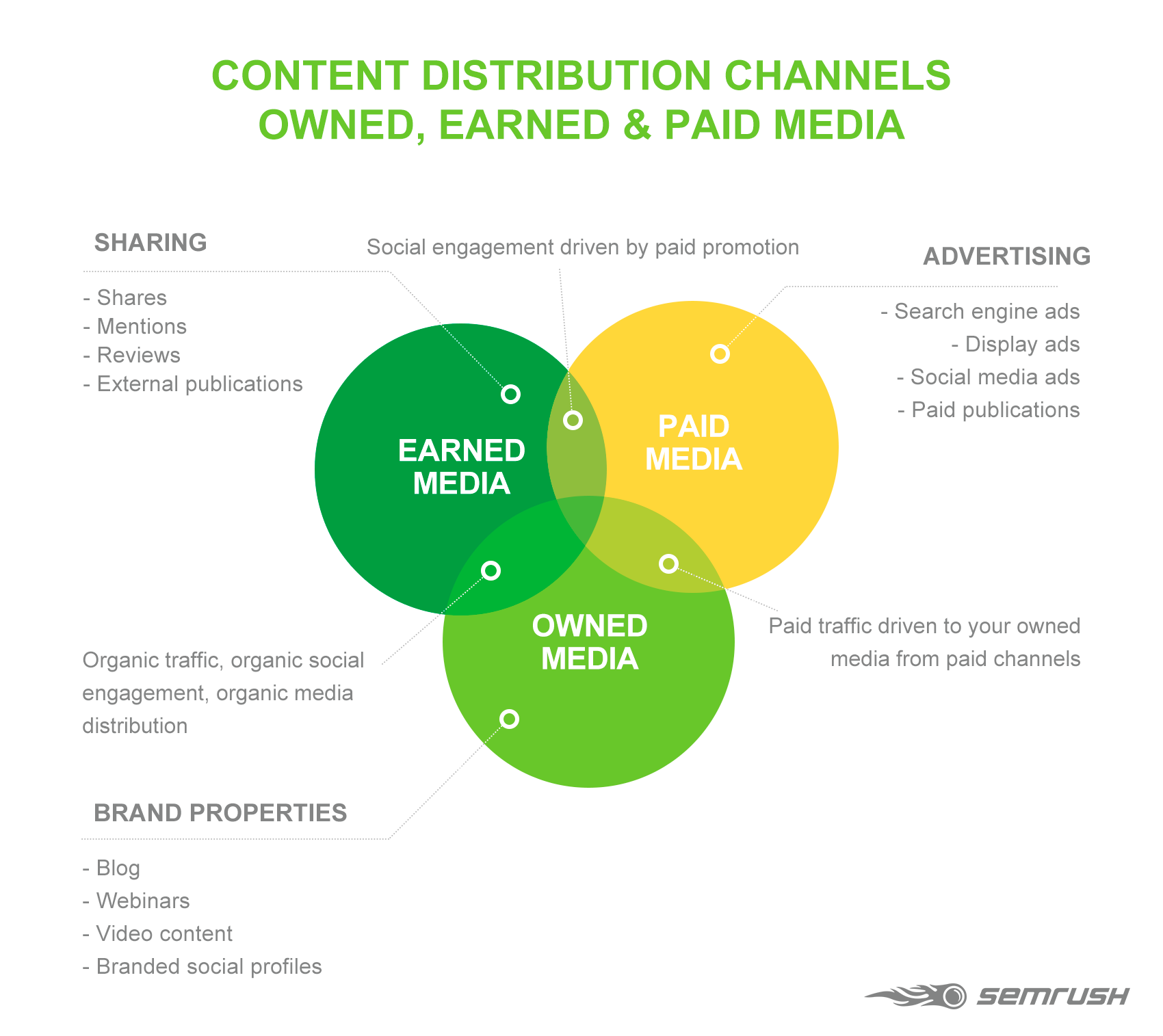 Content Distribution Channels: Owned, Earned and Paid Media