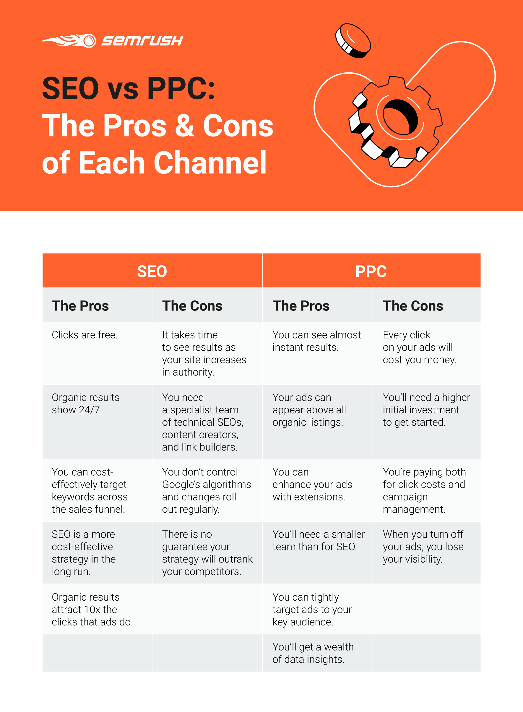 SEO vs PPC Pros and Cons List